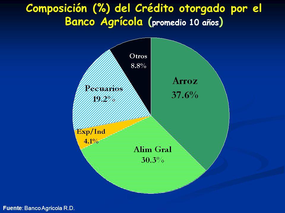 Composición (%) del Crédito otorgado por el Banco Agrícola ( promedio 10 años ) Fuente: Banco Agrícola R.D.
