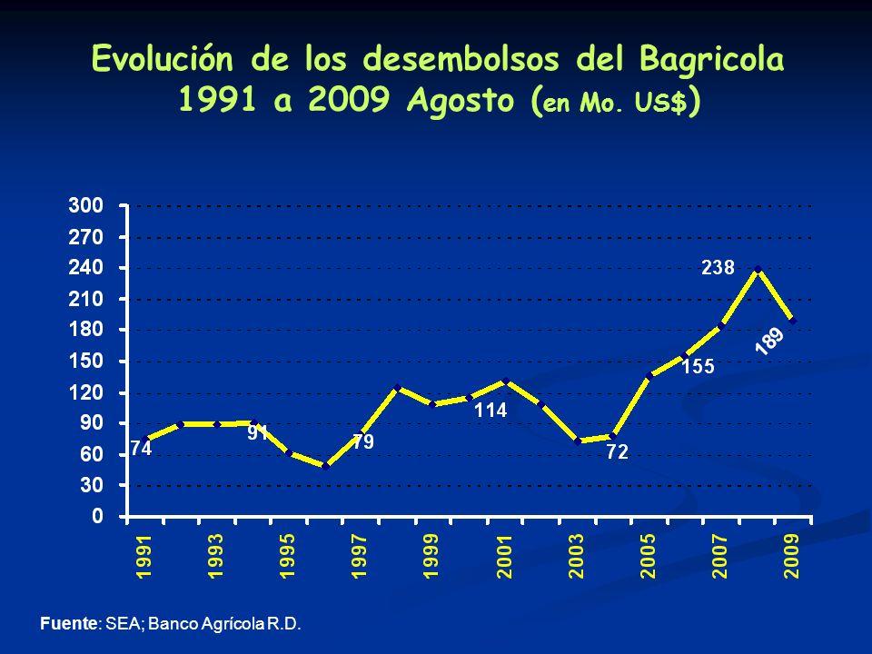 Evolución de los desembolsos del Bagricola 1991 a 2009 Agosto ( en Mo.