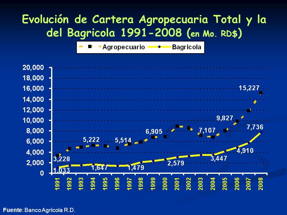 Evolución de Cartera Agropecuaria Total y la del Bagricola 1991-2008 ( en Mo.