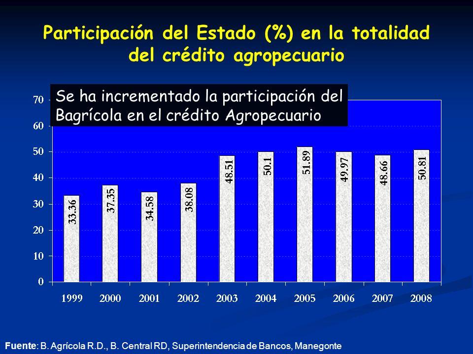 Participación del Estado (%) en la totalidad del crédito agropecuario Fuente: B.