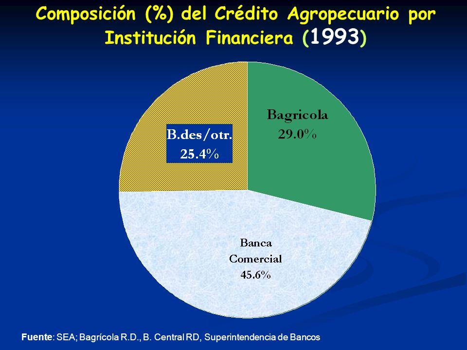 Composición (%) del Crédito Agropecuario por Institución Financiera ( 1993 ) Fuente: SEA; Bagrícola R.D., B.