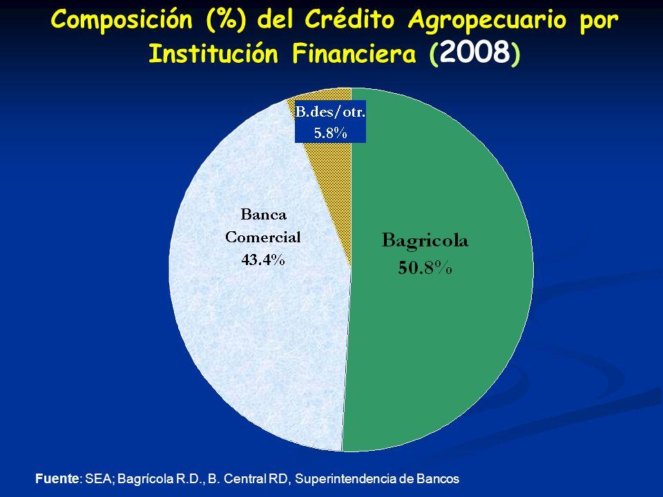 Composición (%) del Crédito Agropecuario por Institución Financiera ( 2008 ) Fuente: SEA; Bagrícola R.D., B.