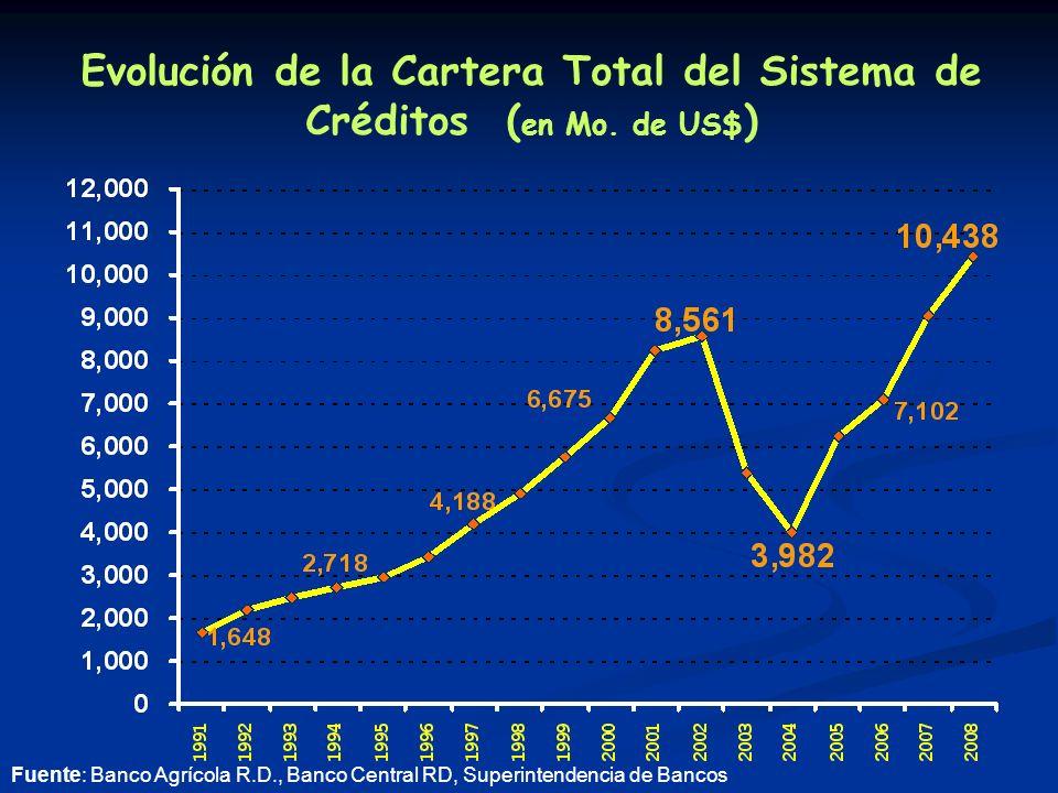 Evolución de la Cartera Total del Sistema de Créditos ( en Mo.