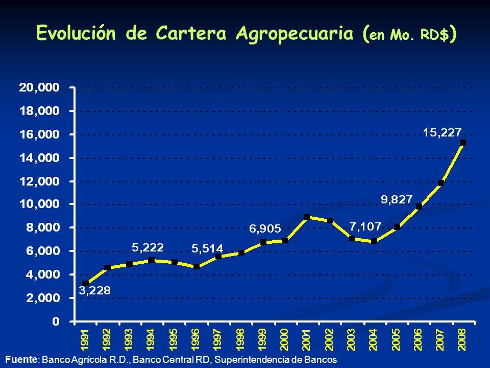 Evolución de Cartera Agropecuaria ( en Mo.