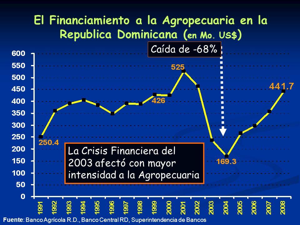 El Financiamiento a la Agropecuaria en la Republica Dominicana ( en Mo.
