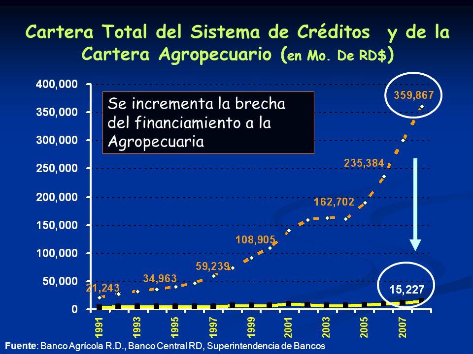 Cartera Total del Sistema de Créditos y de la Cartera Agropecuario ( en Mo.