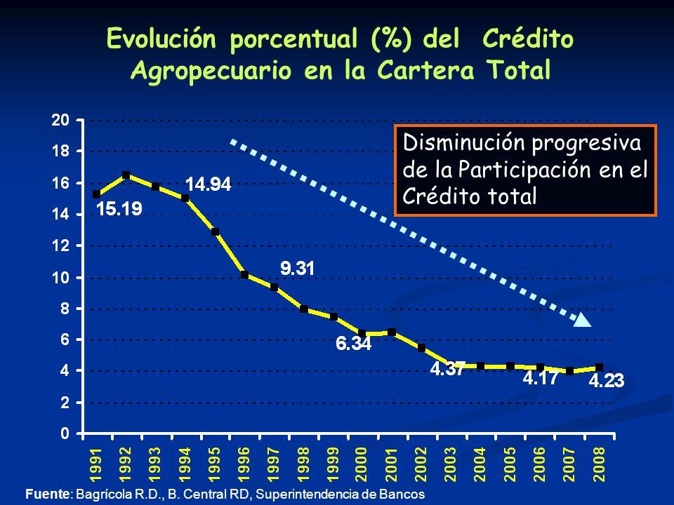 Evolución porcentual (%) del Crédito Agropecuario en la Cartera Total Fuente: Bagrícola R.D., B.