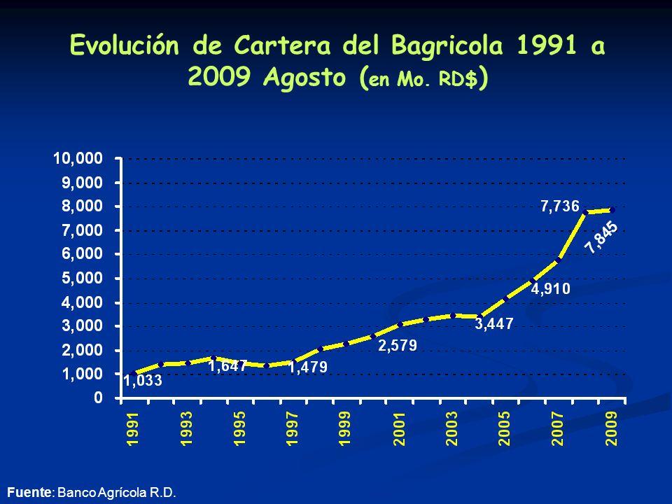 Evolución de Cartera del Bagricola 1991 a 2009 Agosto ( en Mo. RD$ ) Fuente: Banco Agrícola R.D.