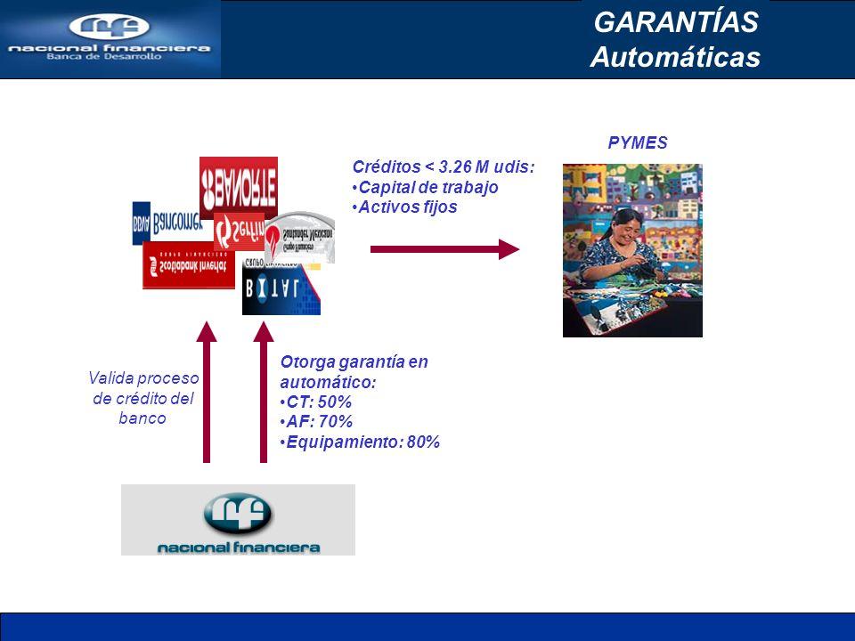 Automáticas Créditos < 3.26 M udis: Capital de trabajo Activos fijos PYMES Valida proceso de crédito del banco Otorga garantía en automático: CT: 50% AF: 70% Equipamiento: 80%