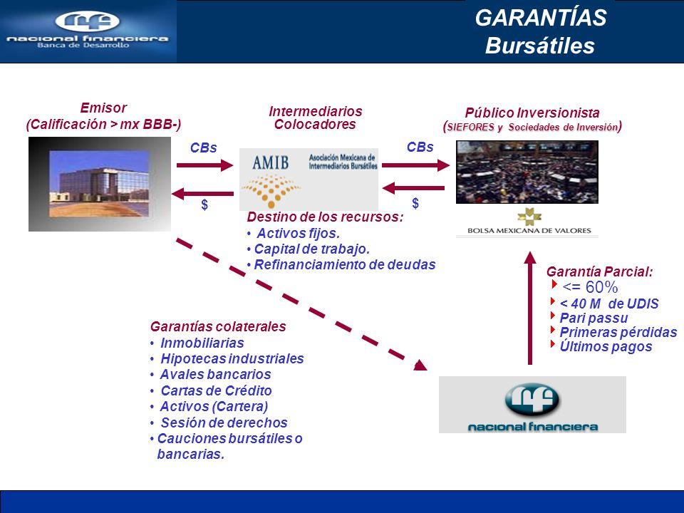 GARANTÍAS Bursátiles Emisor (Calificación > mx BBB-) Intermediarios Colocadores $ CBs $ Garantías colaterales Inmobiliarias Hipotecas industriales Ava