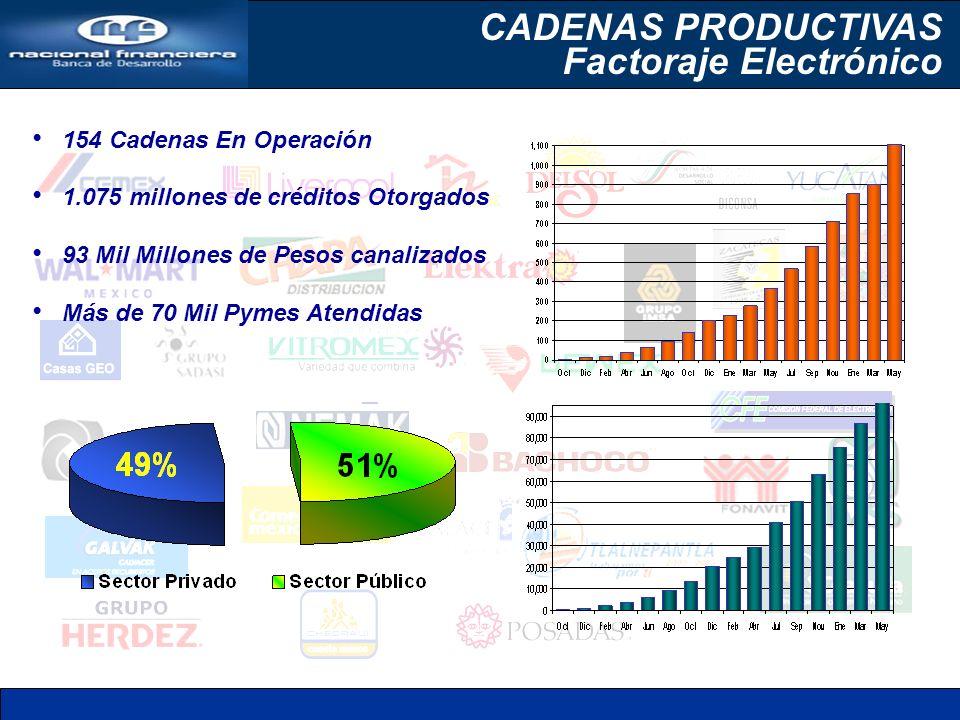 154 Cadenas En Operación 1.075 millones de créditos Otorgados 93 Mil Millones de Pesos canalizados Más de 70 Mil Pymes Atendidas CADENAS PRODUCTIVAS Factoraje Electrónico