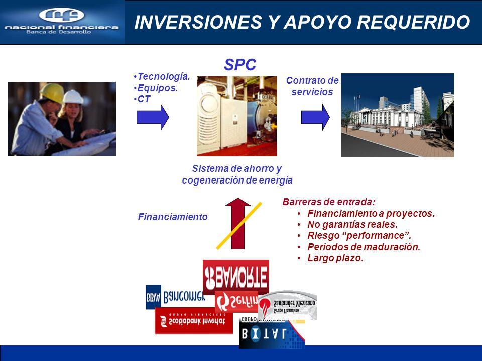 INVERSIONES Y APOYO REQUERIDO Tecnología. Equipos.