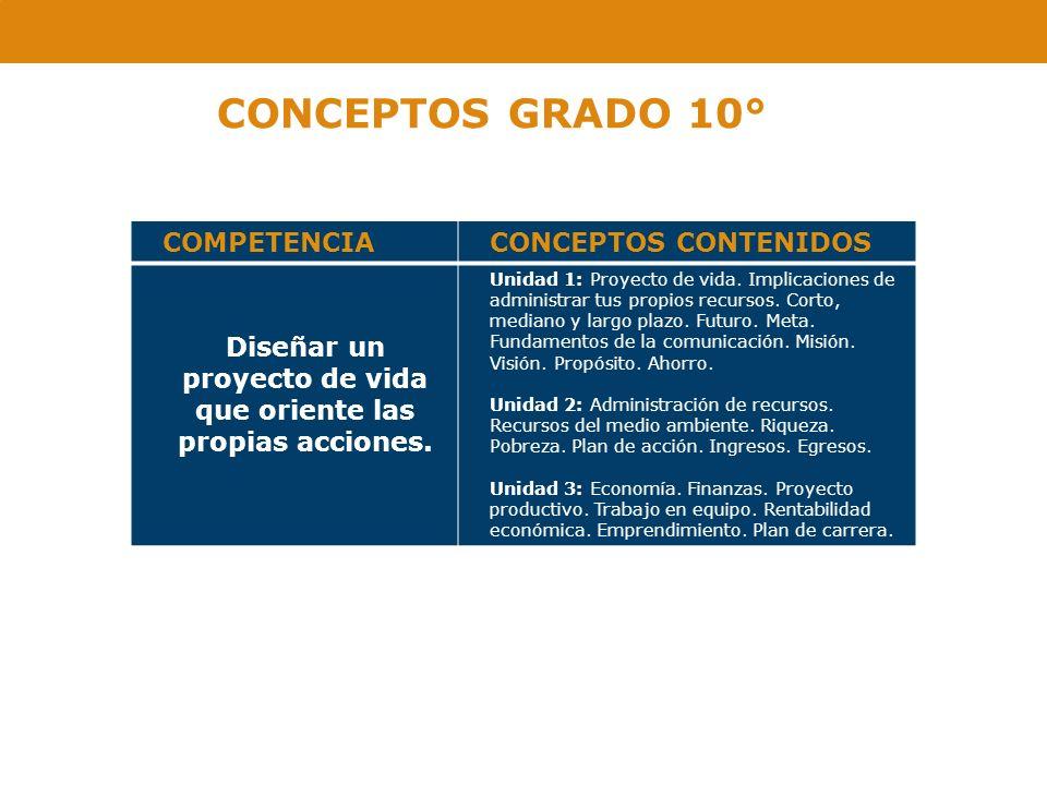 CONCEPTOS GRADO 10° COMPETENCIACONCEPTOS CONTENIDOS Diseñar un proyecto de vida que oriente las propias acciones. Unidad 1: Proyecto de vida. Implicac