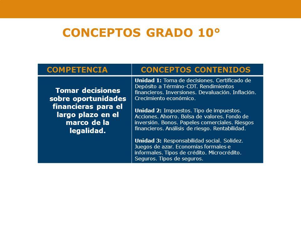 CONCEPTOS GRADO 10° COMPETENCIACONCEPTOS CONTENIDOS Tomar decisiones sobre oportunidades financieras para el largo plazo en el marco de la legalidad.