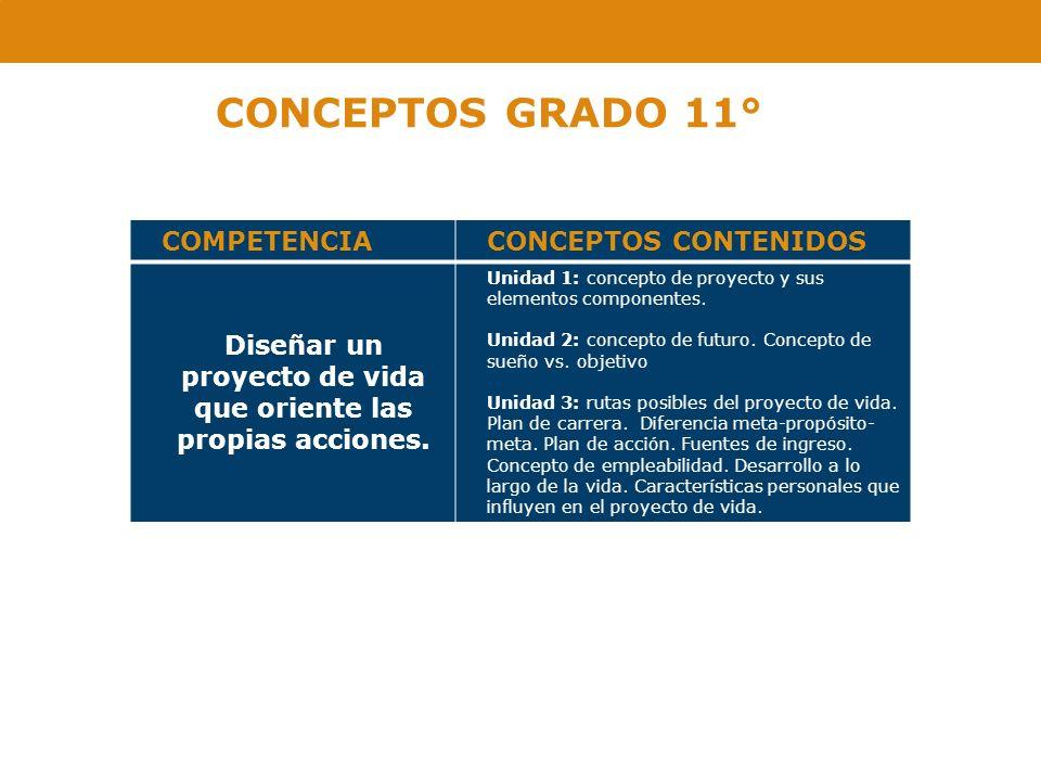 CONCEPTOS GRADO 11° COMPETENCIACONCEPTOS CONTENIDOS Diseñar un proyecto de vida que oriente las propias acciones. Unidad 1: concepto de proyecto y sus