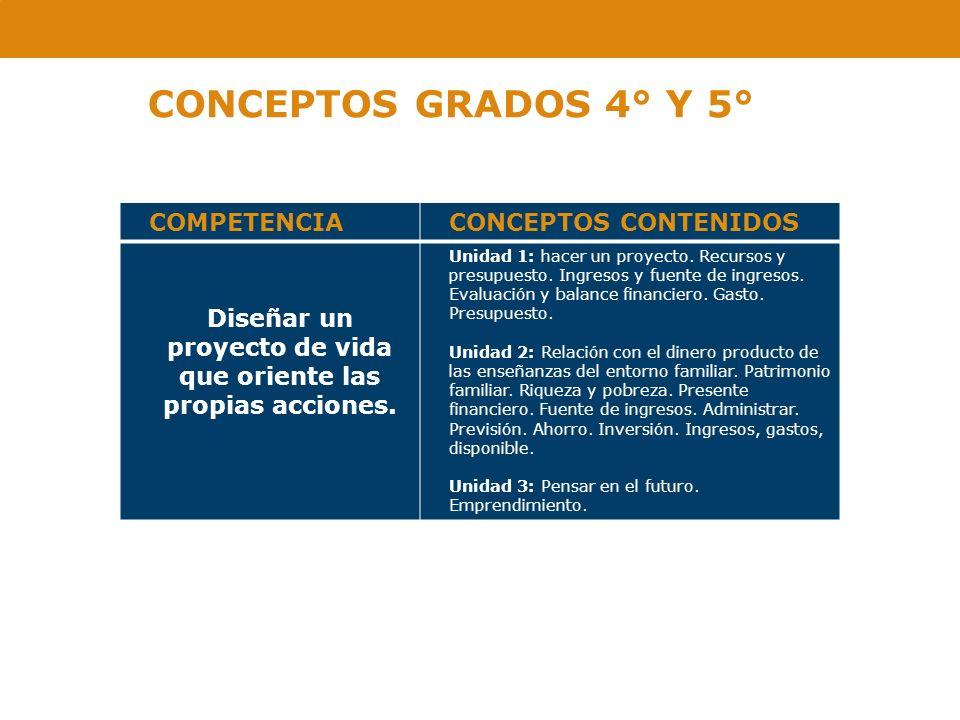 CONCEPTOS GRADOS 4° Y 5° COMPETENCIACONCEPTOS CONTENIDOS Diseñar un proyecto de vida que oriente las propias acciones. Unidad 1: hacer un proyecto. Re