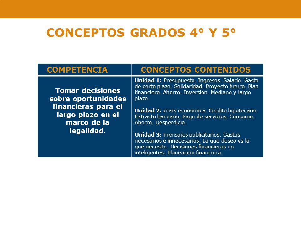 CONCEPTOS GRADOS 4° Y 5° COMPETENCIACONCEPTOS CONTENIDOS Tomar decisiones sobre oportunidades financieras para el largo plazo en el marco de la legali