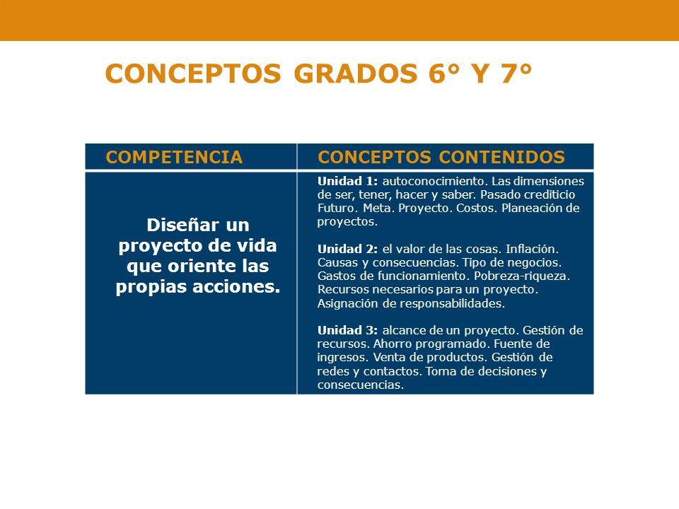CONCEPTOS GRADOS 6° Y 7° COMPETENCIACONCEPTOS CONTENIDOS Diseñar un proyecto de vida que oriente las propias acciones. Unidad 1: autoconocimiento. Las
