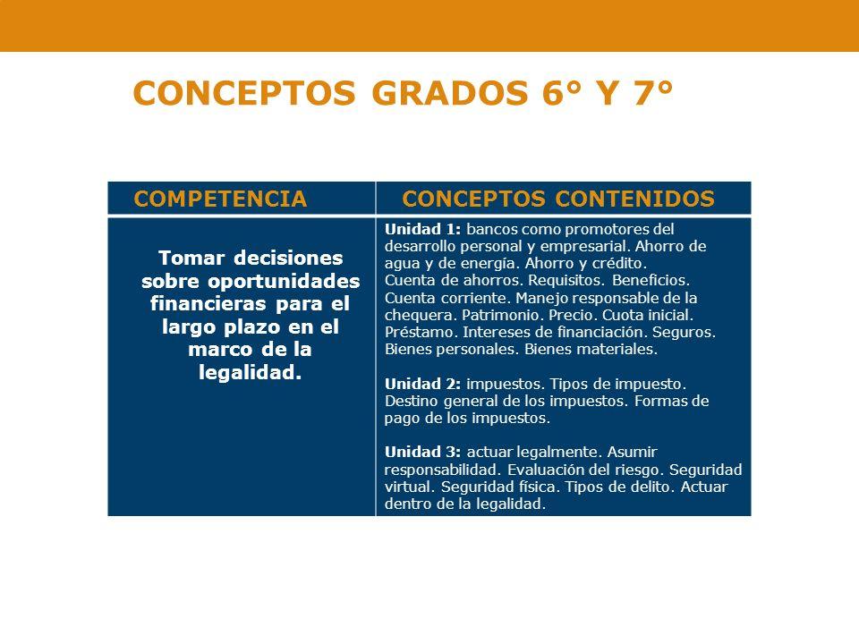 CONCEPTOS GRADOS 6° Y 7° COMPETENCIACONCEPTOS CONTENIDOS Tomar decisiones sobre oportunidades financieras para el largo plazo en el marco de la legali