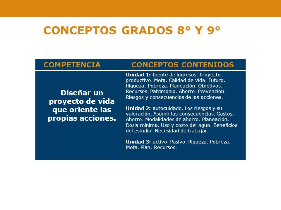 CONCEPTOS GRADOS 8° Y 9° COMPETENCIACONCEPTOS CONTENIDOS Diseñar un proyecto de vida que oriente las propias acciones. Unidad 1: fuente de ingresos. P