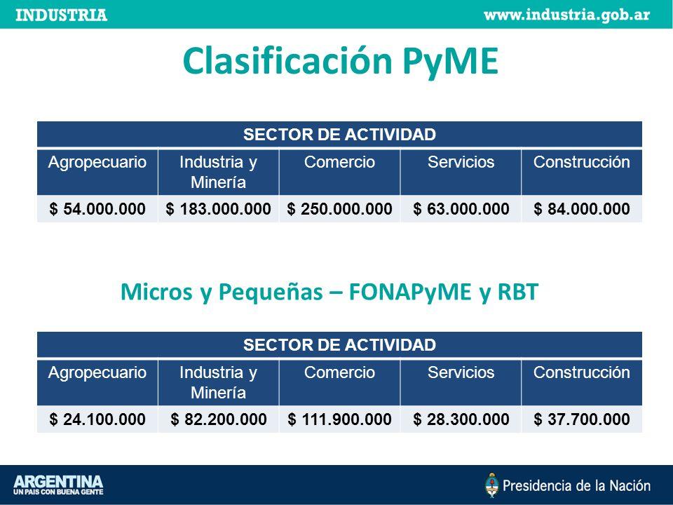 SECTOR DE ACTIVIDAD AgropecuarioIndustria y Minería ComercioServiciosConstrucción $ 54.000.000$ 183.000.000$ 250.000.000$ 63.000.000$ 84.000.000 Clasi