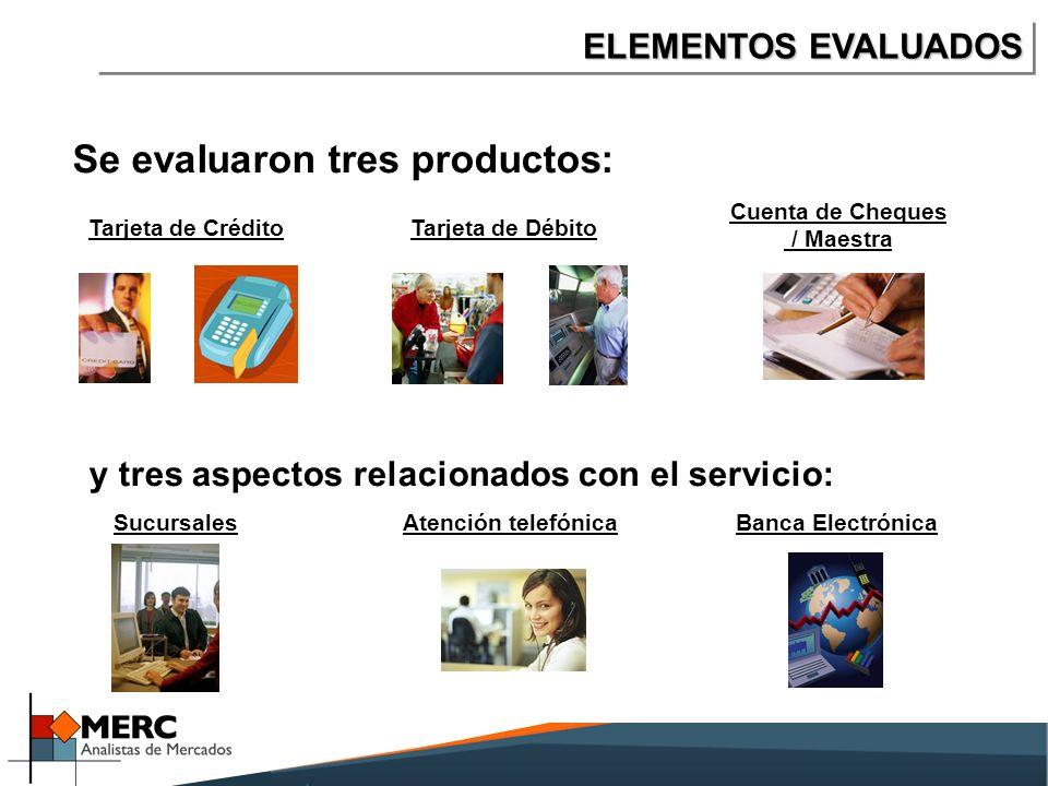 Se evaluaron tres productos: ELEMENTOS EVALUADOS Tarjeta de CréditoTarjeta de Débito Cuenta de Cheques / Maestra SucursalesAtención telefónicaBanca Electrónica y tres aspectos relacionados con el servicio: