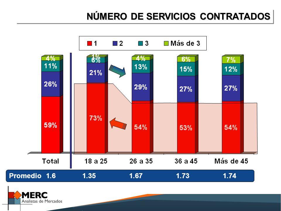 NÚMERO DE SERVICIOS CONTRATADOS Promedio1.61.351.671.731.74