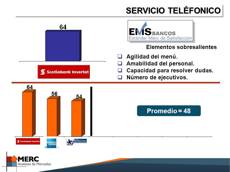 SERVICIO TELÉFONICO 64 56 54 ScotiaAMEXInbursa Promedio = 48 Elementos sobresalientes Agilidad del menú.
