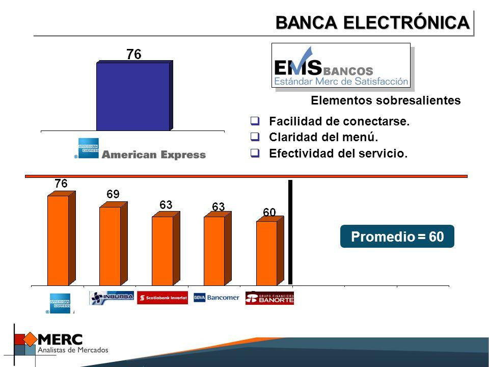 BANCA ELECTRÓNICA Promedio = 60 Elementos sobresalientes Facilidad de conectarse.