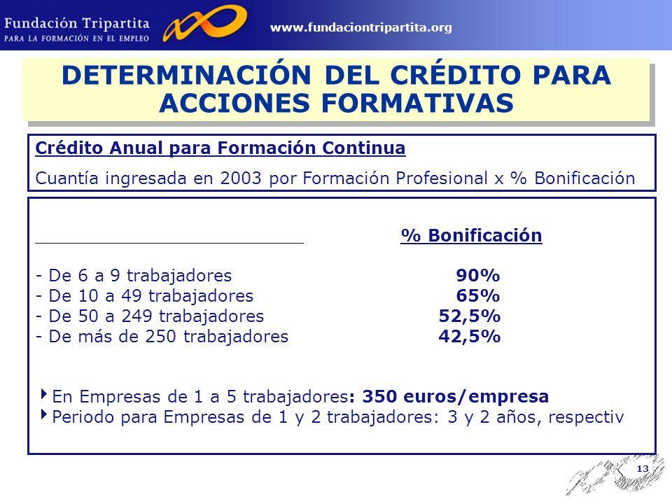 12 www.fundaciontripartita.org DETERMINACIÓN DEL CRÉDITO PARA ACCIONES FORMATIVAS 1.- Crédito para formación continua.