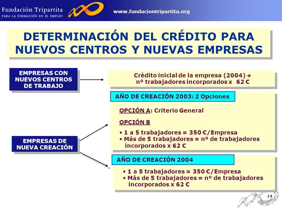 13 www.fundaciontripartita.org DETERMINACIÓN DEL CRÉDITO PARA ACCIONES FORMATIVAS Crédito Anual para Formación Continua Cuantía ingresada en 2003 por Formación Profesional x % Bonificación % Bonificación - De 6 a 9 trabajadores 90% - De 10 a 49 trabajadores 65% - De 50 a 249 trabajadores52,5% - De más de 250 trabajadores42,5% En Empresas de 1 a 5 trabajadores: 350 euros/empresa Periodo para Empresas de 1 y 2 trabajadores: 3 y 2 años, respectiv