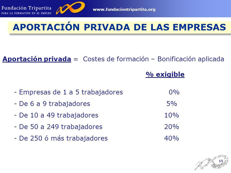 14 www.fundaciontripartita.org DETERMINACIÓN DEL CRÉDITO PARA NUEVOS CENTROS Y NUEVAS EMPRESAS EMPRESAS CON NUEVOS CENTROS DE TRABAJO EMPRESAS DE NUEVA CREACIÓN Crédito inicial de la empresa (2004) + nº trabajadores incorporados x 62 AÑO DE CREACIÓN 2003: 2 Opciones OPCIÓN B 1 a 5 trabajadores = 350 /Empresa Más de 5 trabajadores = nº de trabajadores incorporados x 62 AÑO DE CREACIÓN 2004 1 a 5 trabajadores = 350 /Empresa Más de 5 trabajadores = nº de trabajadores incorporados x 62 OPCIÓN A: Criterio General