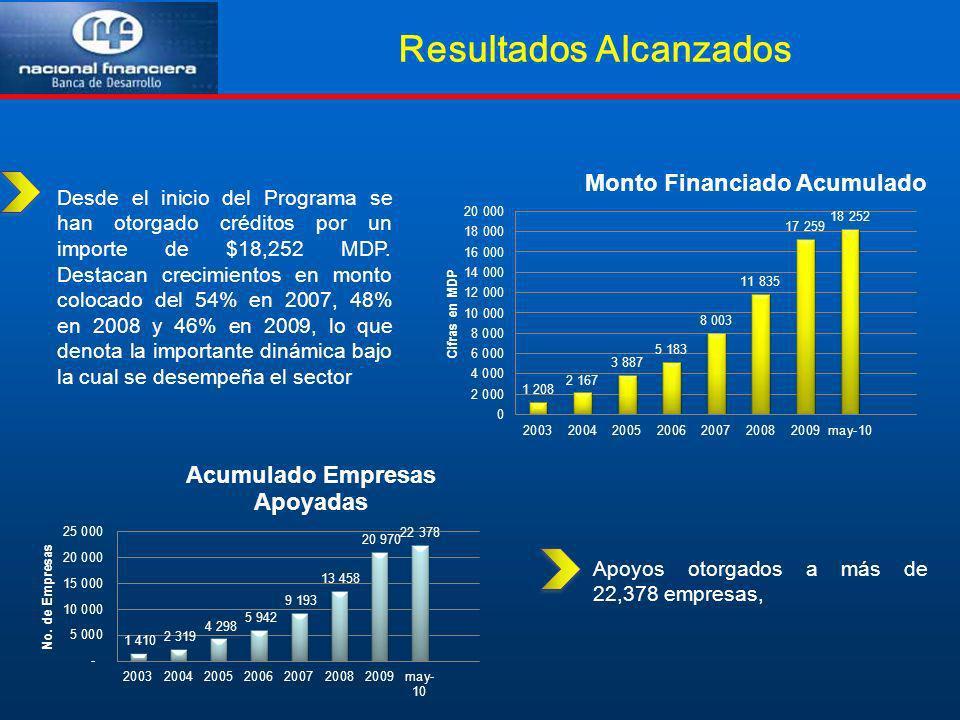 Resultados Alcanzados Desde el inicio del Programa se han otorgado créditos por un importe de $18,252 MDP. Destacan crecimientos en monto colocado del