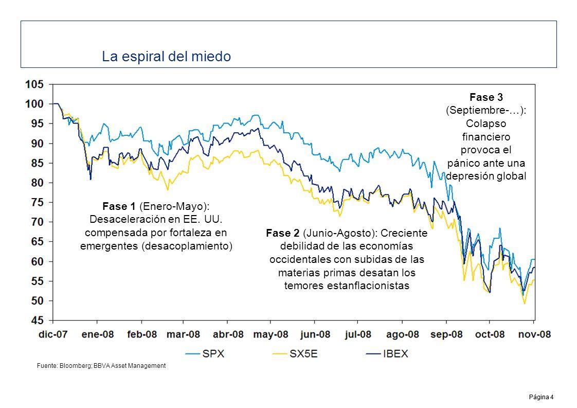 Página 5 Reacción de mercado: 1929 es la referencia Beneficios a la Baja AJUSTE DE PRECIOS INMOBILIARIOS Menor ActividadPresión en Márgenes Restricción del Crédito Caída en Confianza y Consumo CRISIS FINANCIERA Destrucción de Empleo Correcciones de Mercado en Recesiones Correcciones de Mercado en Depresión/Guerra Fuente:Shiller, Standard & Poors, SG European Equity & Cross Asset Strategy La corrección bursátil ha alcanzado los ordenes de magnitud de anteriores recesiones (1973, 2001) pero en un período de tiempo mucho más corto, asemejándose más por ello al desplome bursátil en el período posterior al Crack de 1929