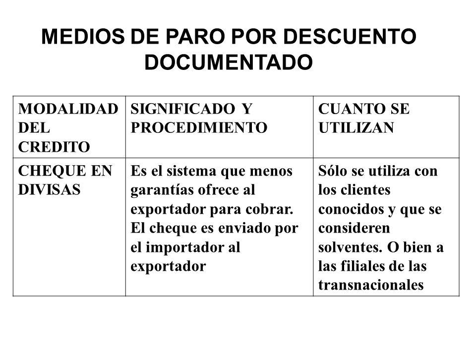 MODALIDAD DEL CREDITO SIGNIFICADO Y PROCEDIMIENTO CUANTO SE UTILIZAN CHEQUE EN DIVISAS Es el sistema que menos garantías ofrece al exportador para cob
