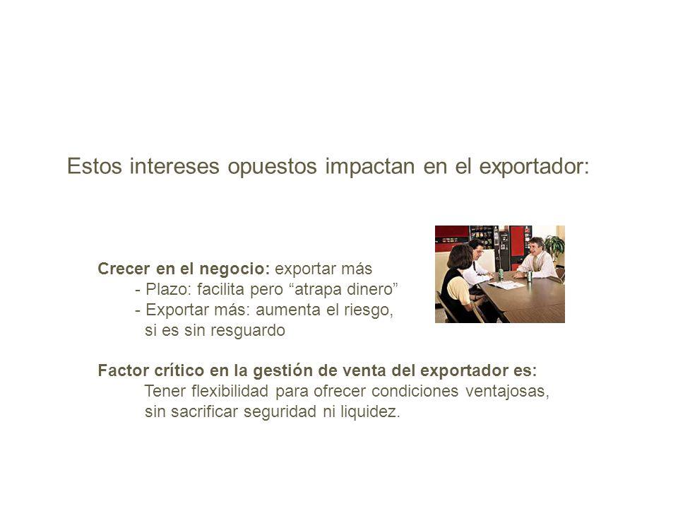 Estos intereses opuestos impactan en el exportador: Crecer en el negocio: exportar más - Plazo: facilita pero atrapa dinero - Exportar más: aumenta el