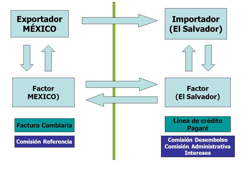 Exportador MÉXICO Importador (El Salvador) Factor MEXICO) Factor (El Salvador) Factura Cambiaria Línea de crédito Pagaré Comisión Referencia Comisión