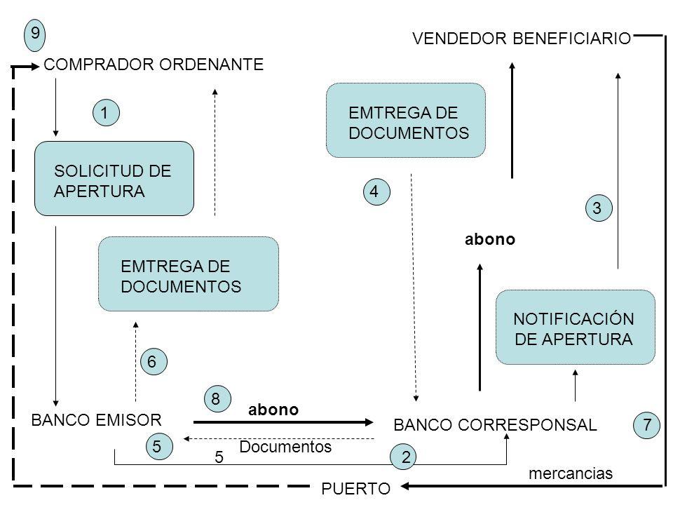 COMPRADOR ORDENANTE VENDEDOR BENEFICIARIO BANCO CORRESPONSAL PUERTO BANCO EMISOR SOLICITUD DE APERTURA EMTREGA DE DOCUMENTOS NOTIFICACIÓN DE APERTURA