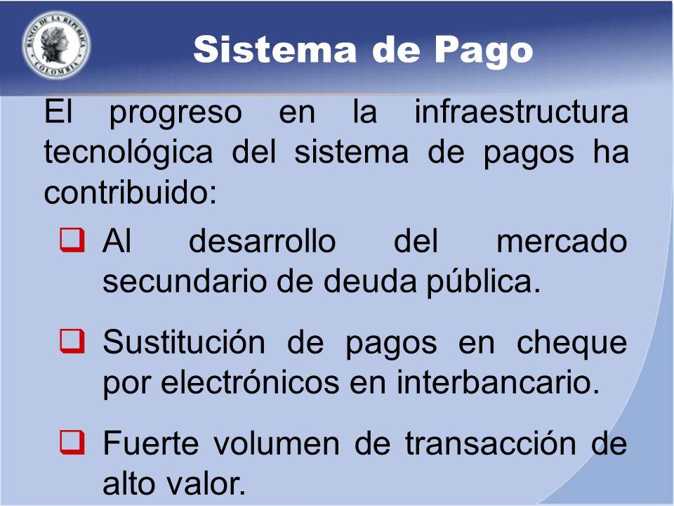 Sistema de Pago Al desarrollo del mercado secundario de deuda pública. Sustitución de pagos en cheque por electrónicos en interbancario. Fuerte volume