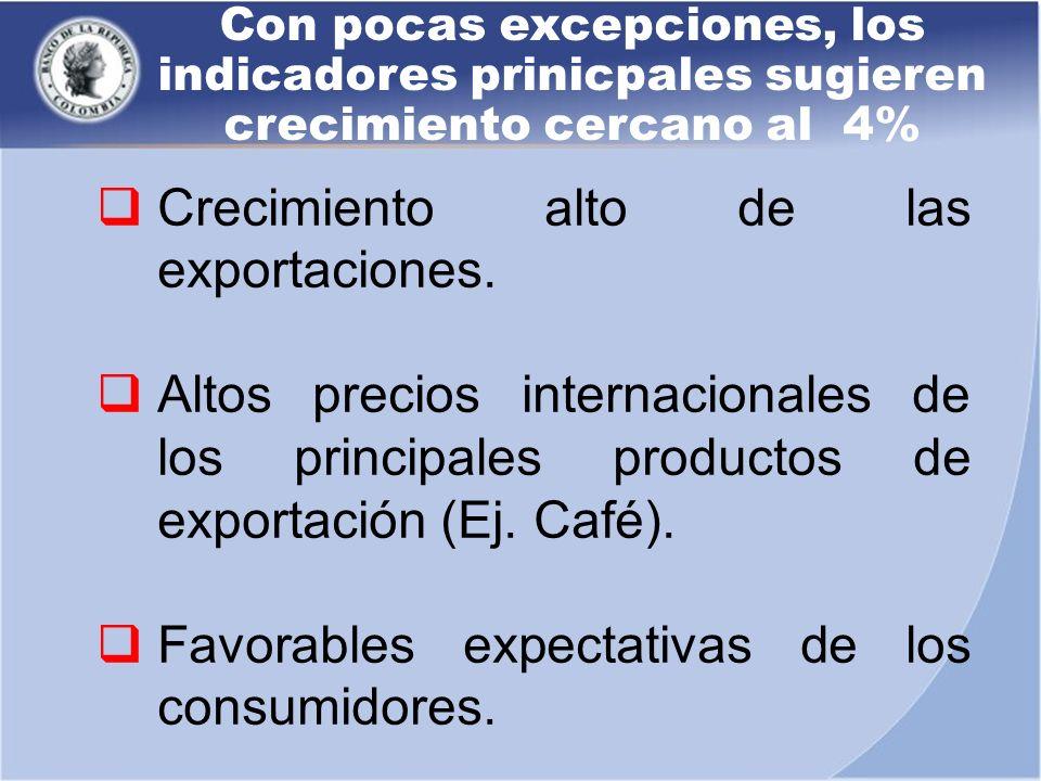 Con pocas excepciones, los indicadores prinicpales sugieren crecimiento cercano al 4% Crecimiento alto de las exportaciones. Altos precios internacion