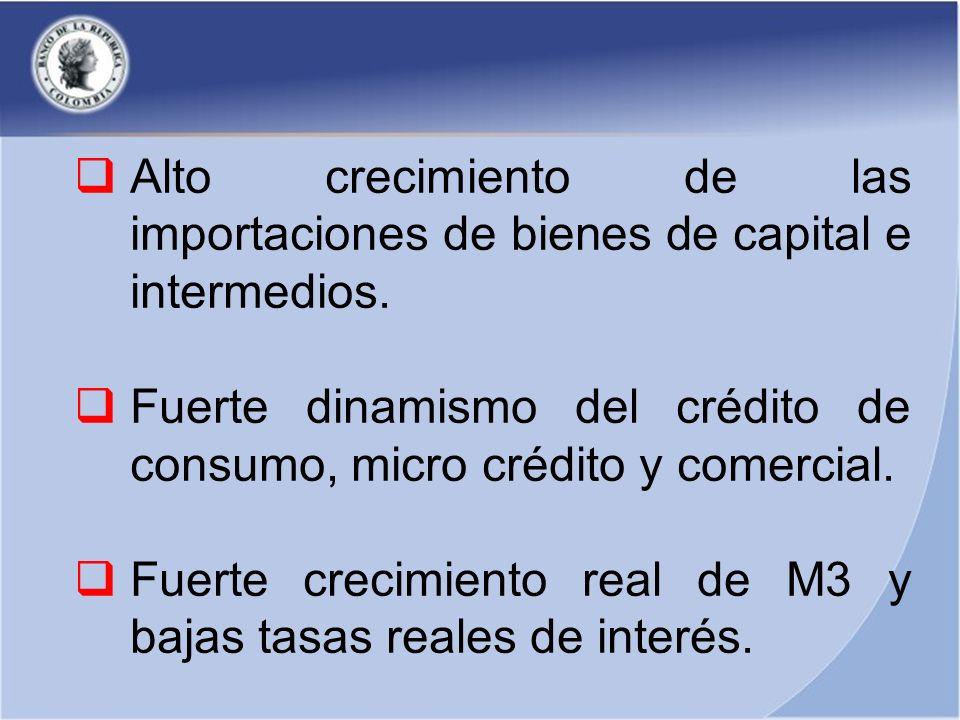 Alto crecimiento de las importaciones de bienes de capital e intermedios. Fuerte dinamismo del crédito de consumo, micro crédito y comercial. Fuerte c