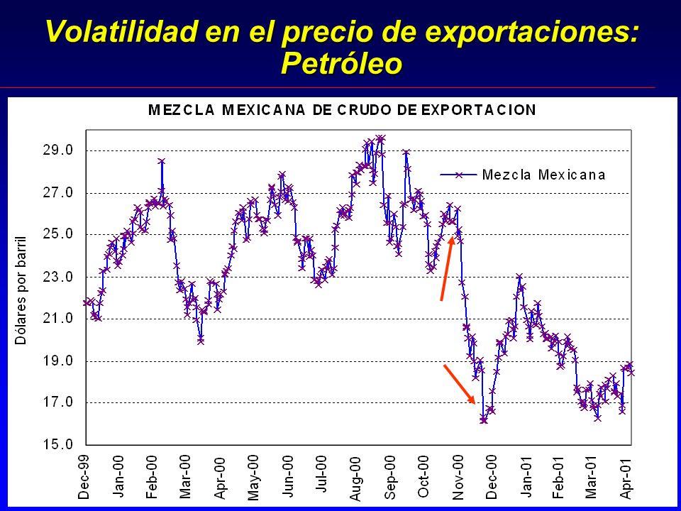 Volatilidad en el precio de exportaciones: Petróleo