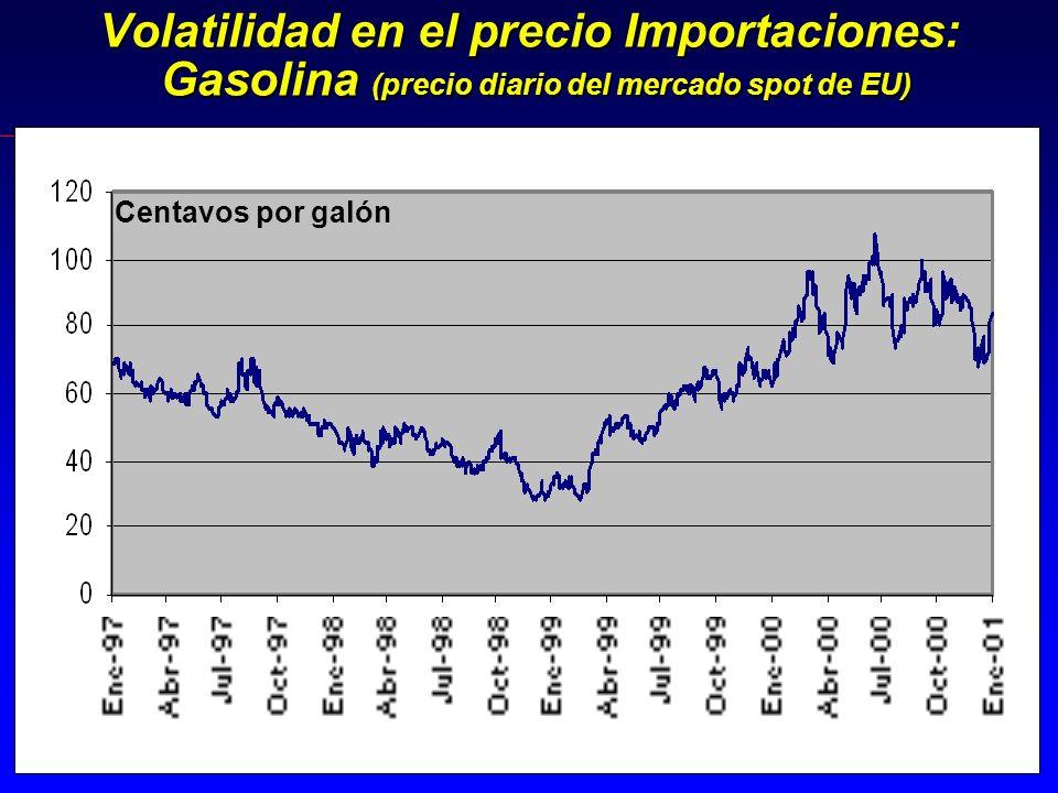 Volatilidad en el precio Importaciones: Gasolina (precio diario del mercado spot de EU) Centavos por galón