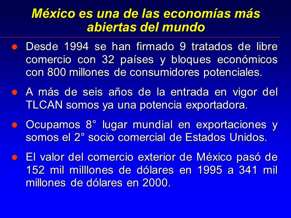 México es una de las economías más abiertas del mundo l Desde 1994 se han firmado 9 tratados de libre comercio con 32 países y bloques económicos con 800 millones de consumidores potenciales.