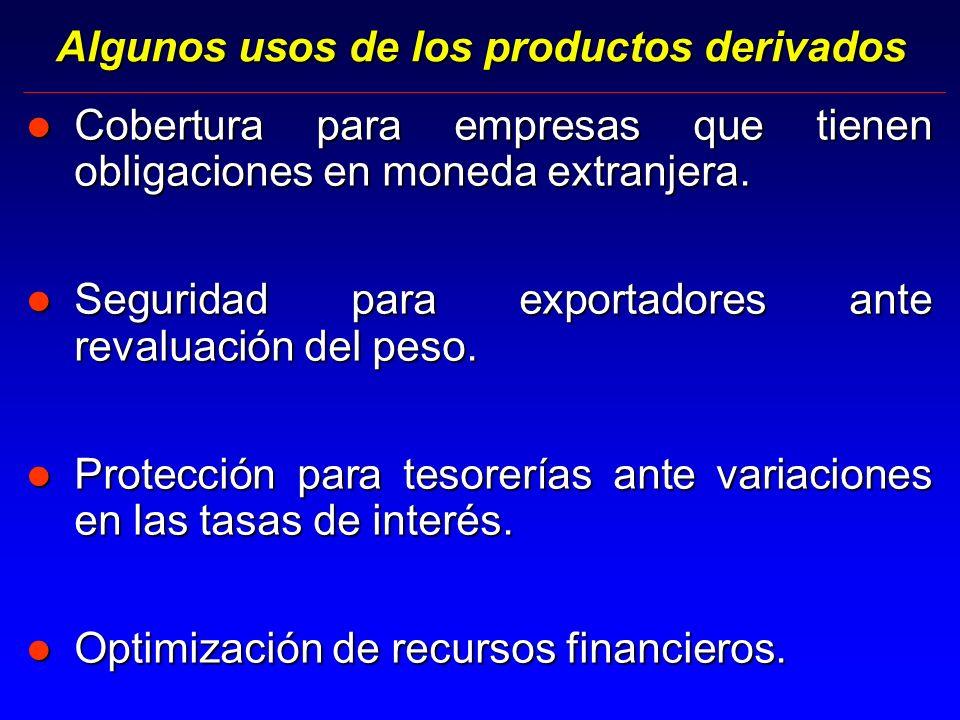 Algunos usos de los productos derivados l Cobertura para empresas que tienen obligaciones en moneda extranjera.