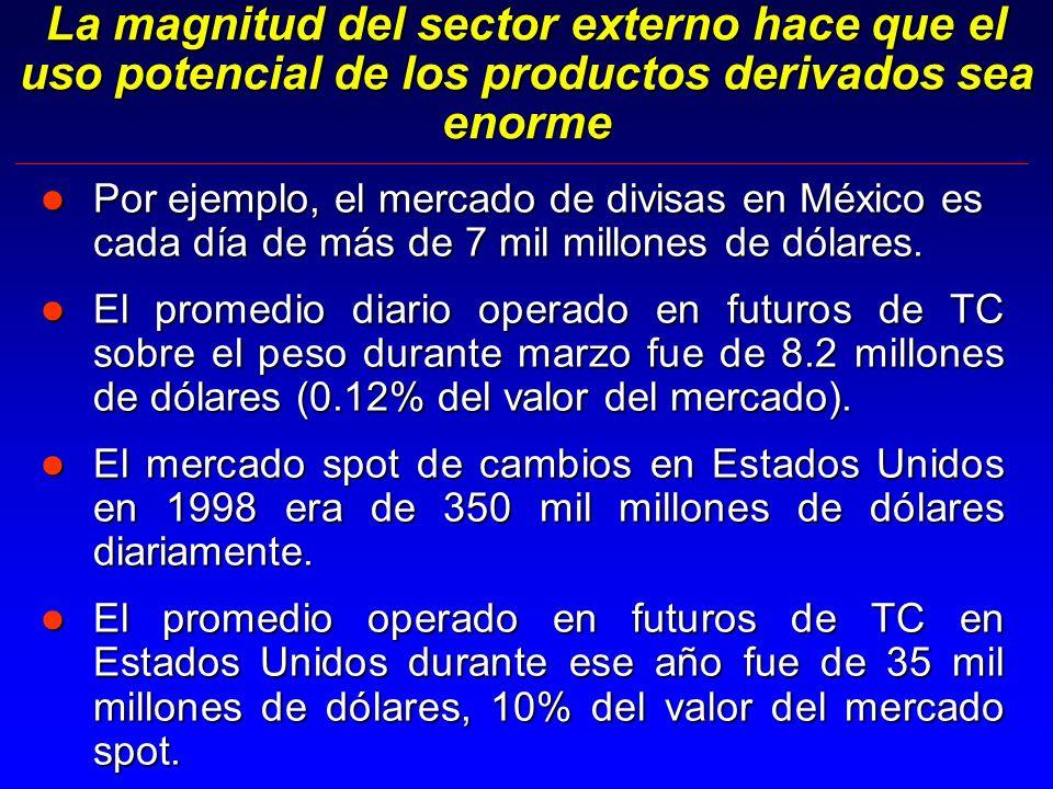 La magnitud del sector externo hace que el uso potencial de los productos derivados sea enorme l Por ejemplo, el mercado de divisas en México es cada día de más de 7 mil millones de dólares.