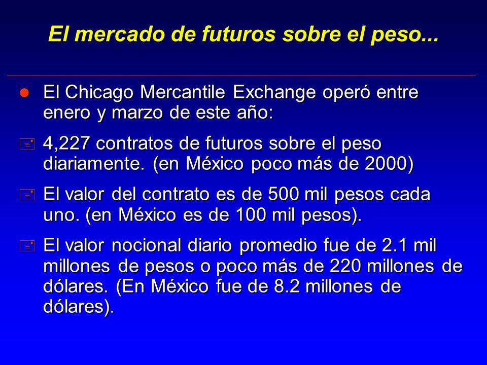 El mercado de futuros sobre el peso...