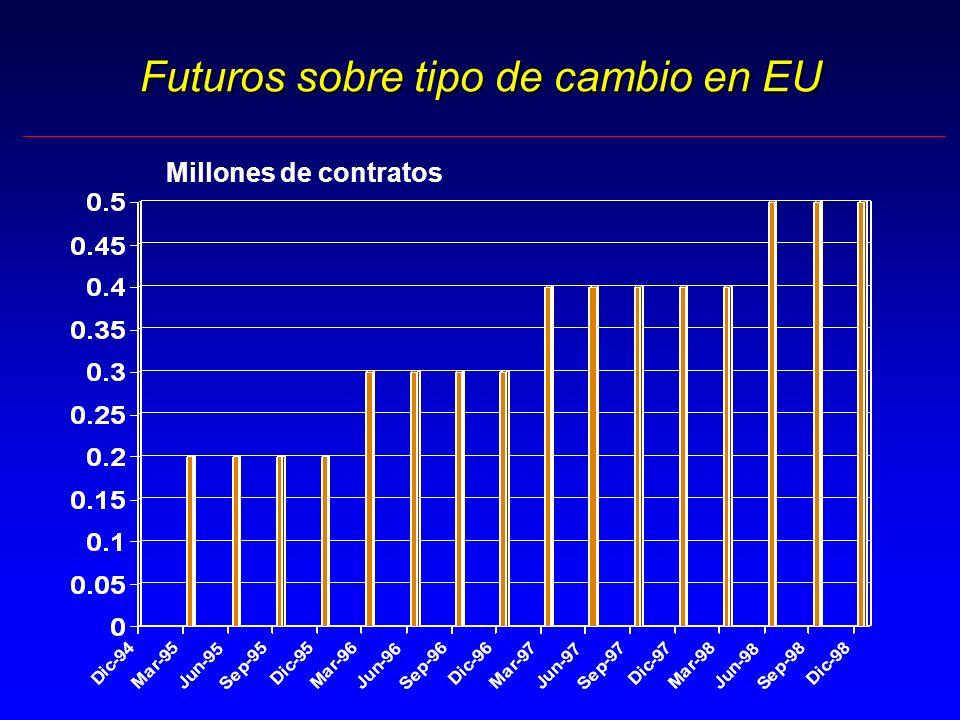 Futuros sobre tipo de cambio en EU Millones de contratos