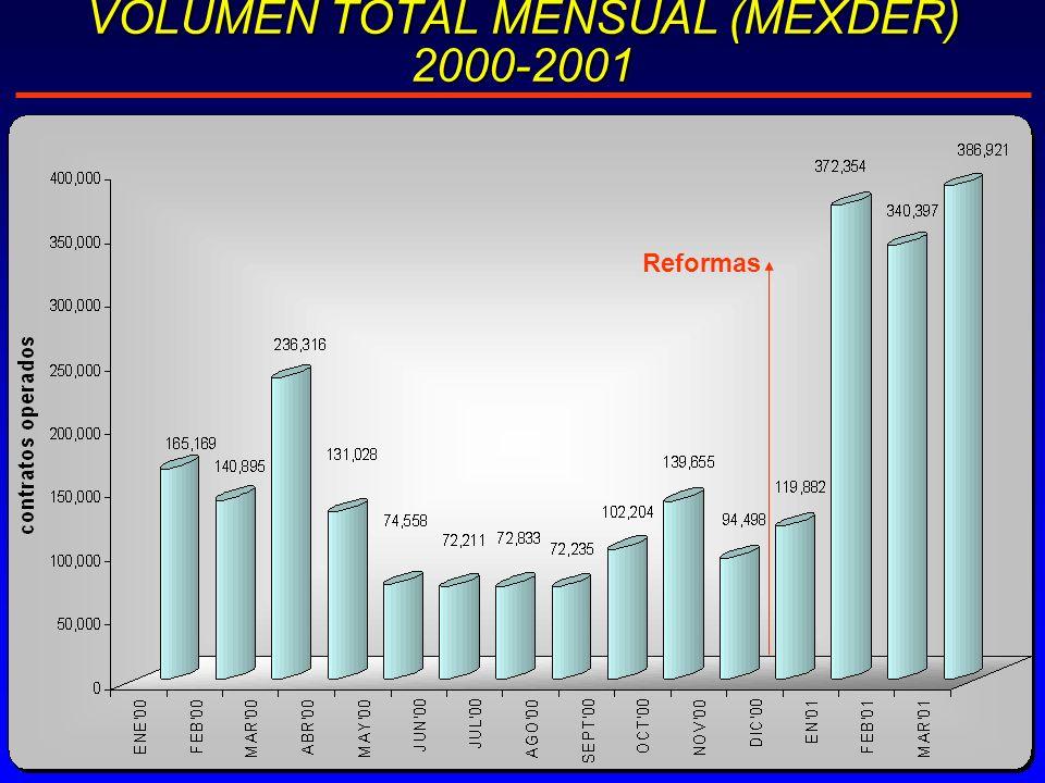 VOLUMEN TOTAL MENSUAL (MEXDER) 2000-2001 Reformas