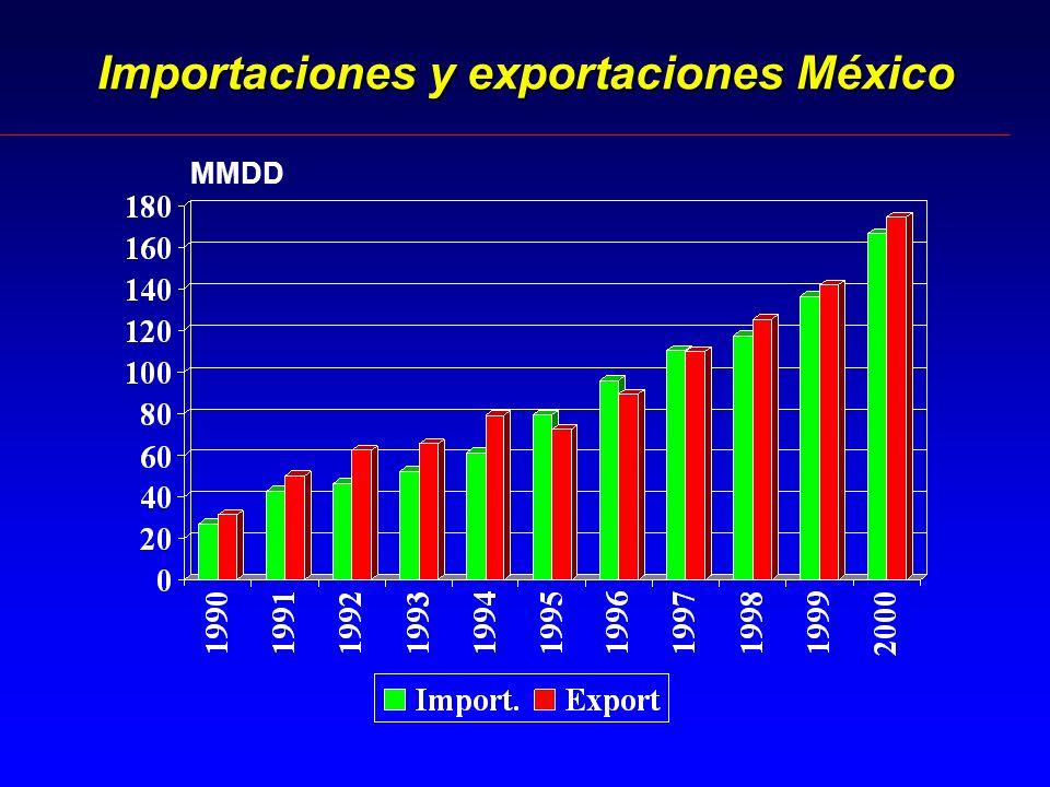 Importaciones y exportaciones México MMDD